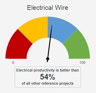 Gauge Electrical