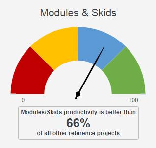 Gauge Modules